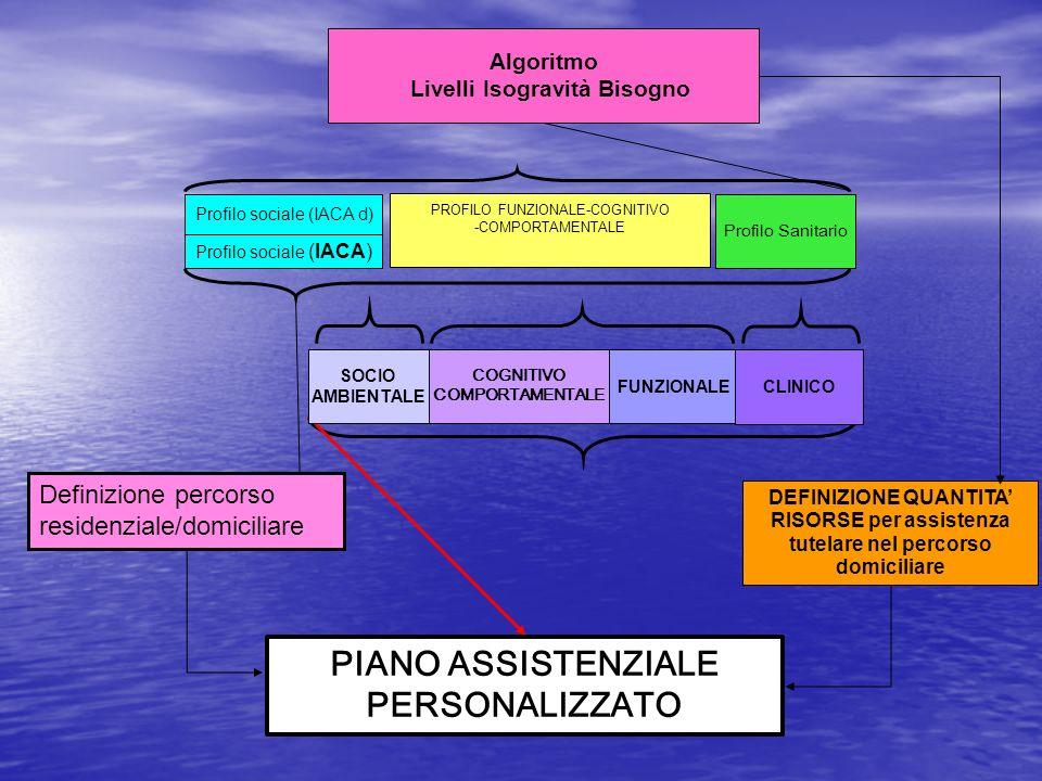PIANO ASSISTENZIALE PERSONALIZZATO PROFILO FUNZIONALE-COGNITIVO -COMPORTAMENTALE DEFINIZIONE QUANTITA RISORSE per assistenza tutelare nel percorso dom