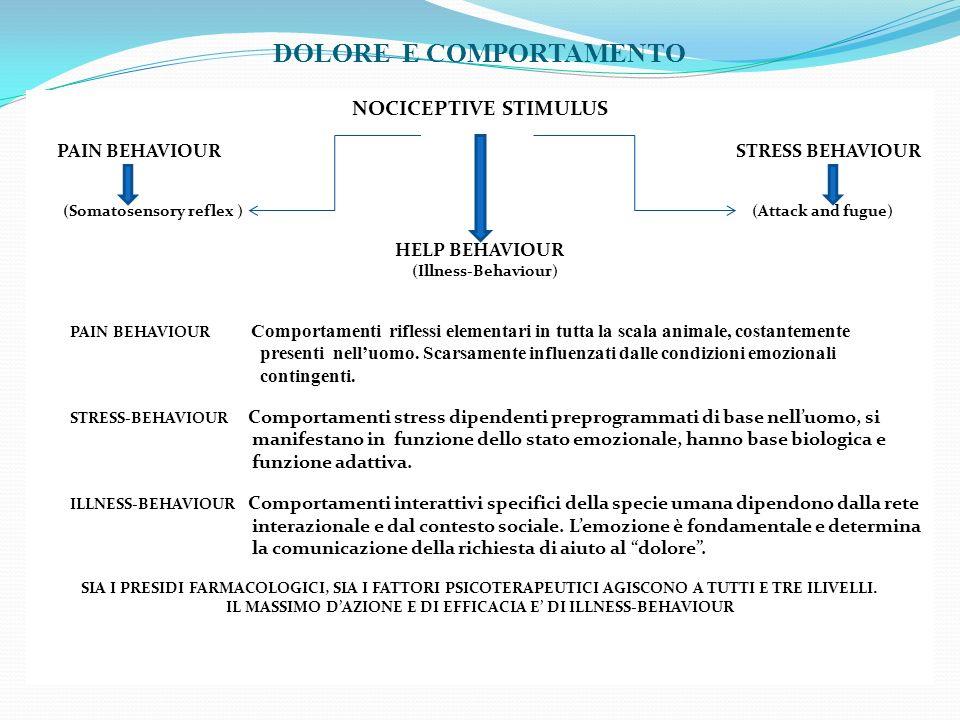 DOLORE E COMPORTAMENTO NOCICEPTIVE STIMULUS PAIN BEHAVIOUR STRESS BEHAVIOUR (Somatosensory reflex ) (Attack and fugue) HELP BEHAVIOUR (Illness-Behavio