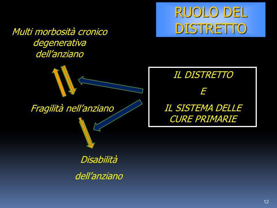 12 Fragilità nellanziano Multi morbosità cronico degenerativa dellanziano Disabilità dellanziano IL DISTRETTO E IL SISTEMA DELLE CURE PRIMARIE RUOLO D