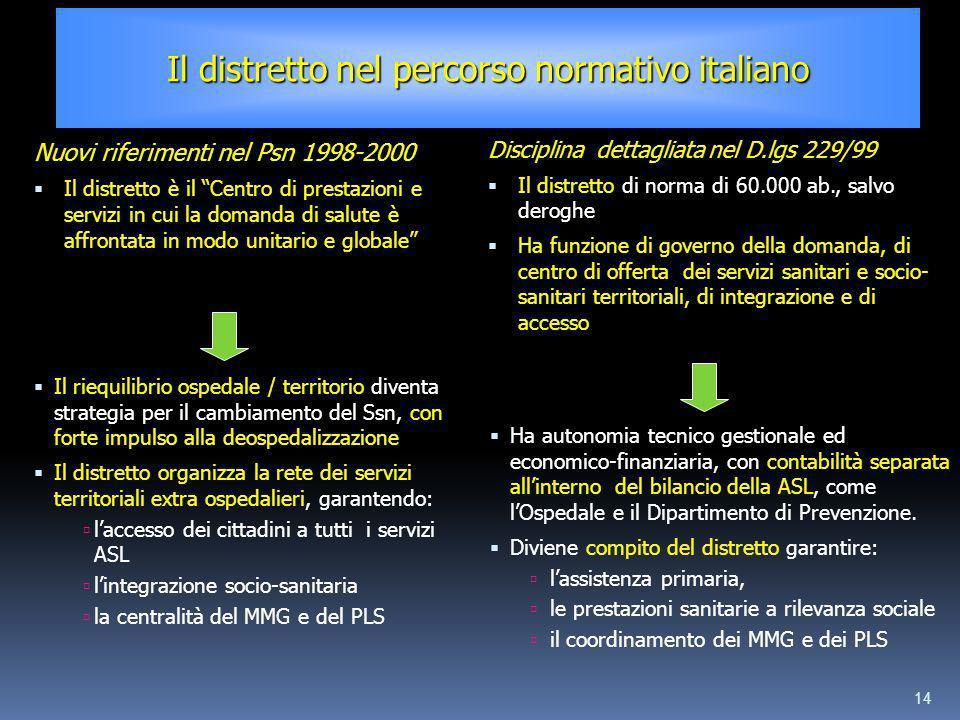 14 Nuovi riferimenti nel Psn 1998-2000 Il distretto è il Centro di prestazioni e servizi in cui la domanda di salute è affrontata in modo unitario e g