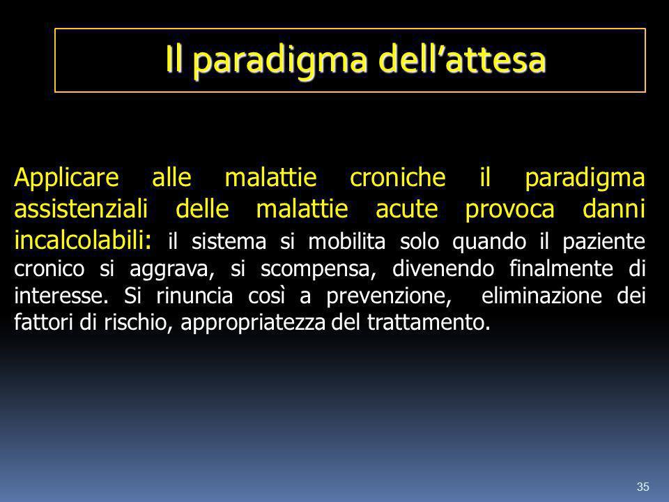 35 Il paradigma dellattesa Applicare alle malattie croniche il paradigma assistenziali delle malattie acute provoca danni incalcolabili: il sistema si