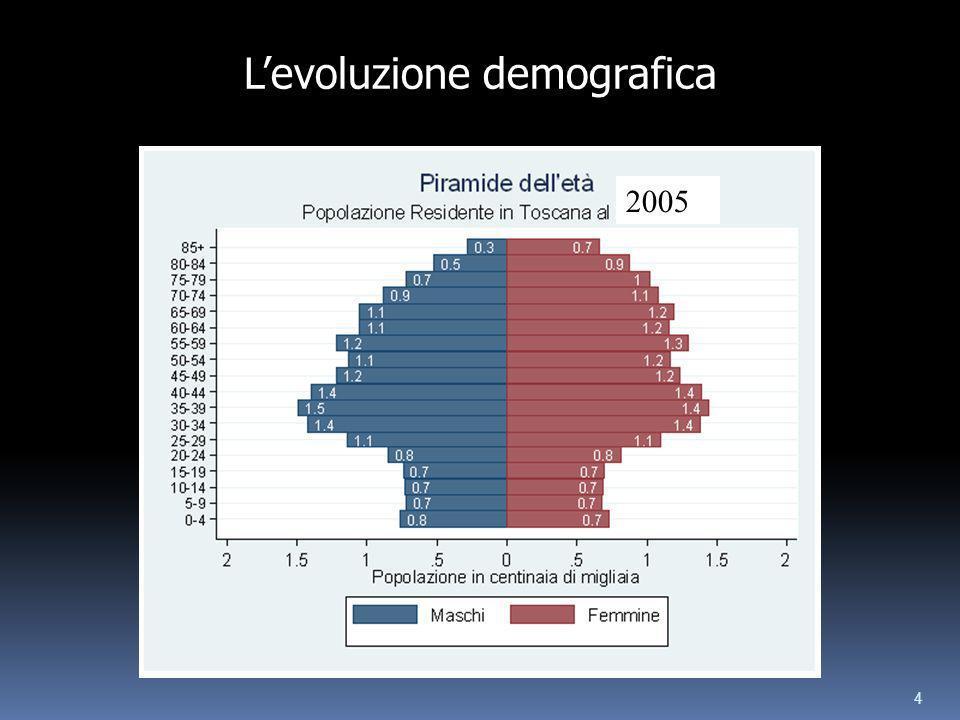 4 2005 Levoluzione demografica