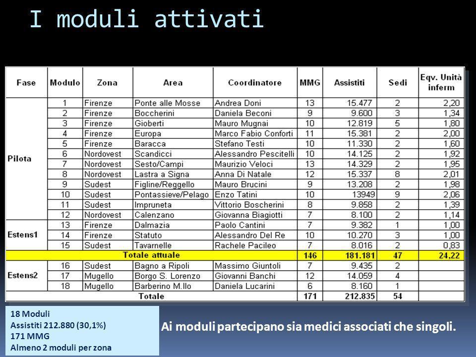 I moduli attivati Ai moduli partecipano sia medici associati che singoli. 18 Moduli Assistiti 212.880 (30,1%) 171 MMG Almeno 2 moduli per zona