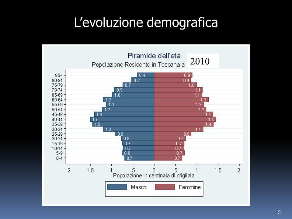 5 2010 Levoluzione demografica