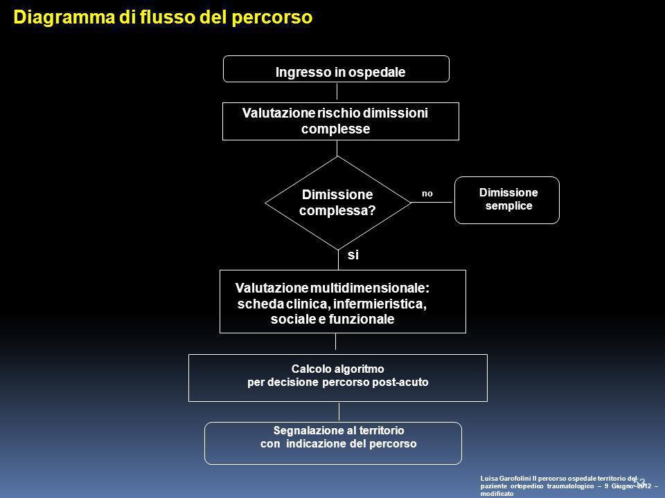 53 Ingresso in ospedale Valutazione rischio dimissioni complesse Diagramma di flusso del percorso Dimissione complessa? no Dimissione semplice Valutaz