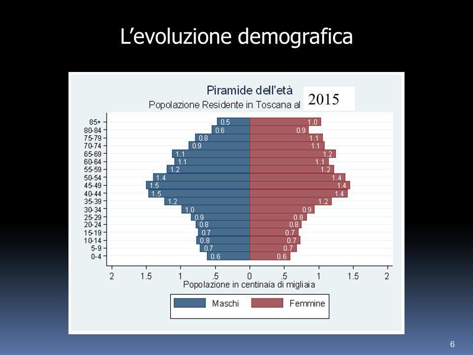 6 2015 Levoluzione demografica