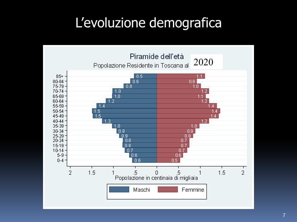 7 2020 Levoluzione demografica