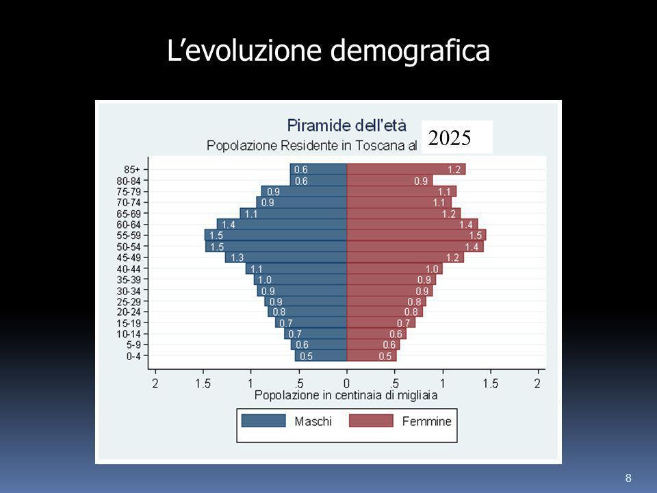 8 2025 Levoluzione demografica