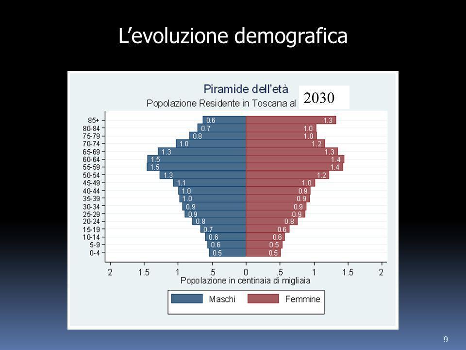 9 2030 Levoluzione demografica