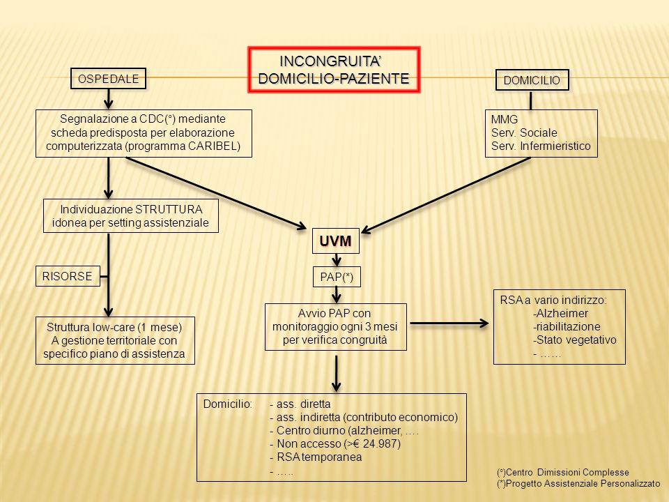 INCONGRUITADOMICILIO-PAZIENTE OSPEDALE DOMICILIO Segnalazione a CDC(°) mediante scheda predisposta per elaborazione computerizzata (programma CARIBEL)