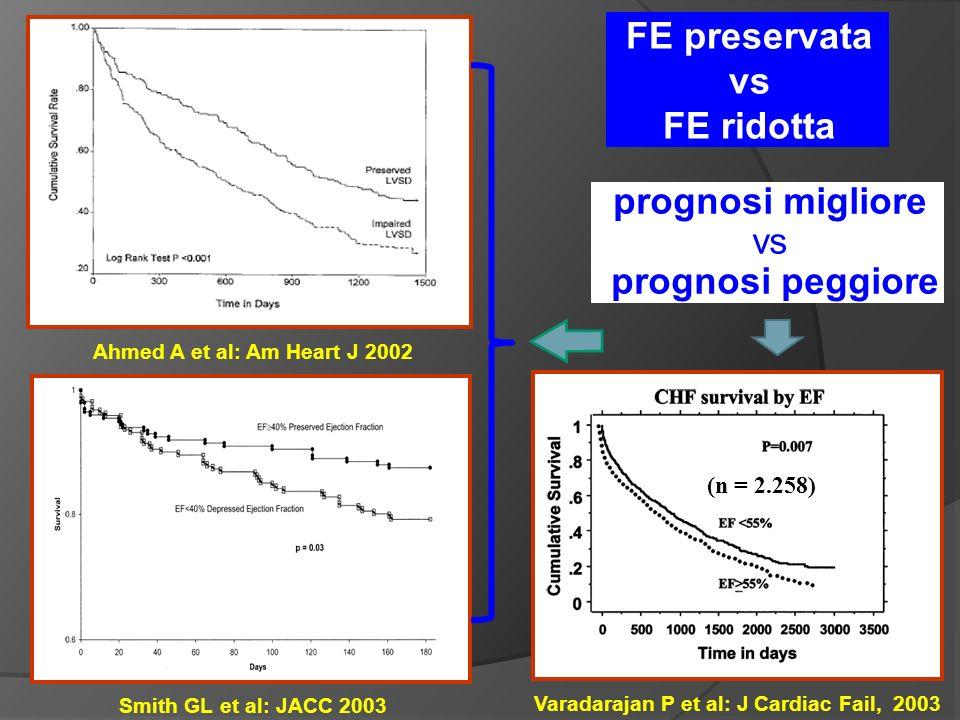 Ahmed A et al: Am Heart J 2002 Varadarajan P et al: J Cardiac Fail, 2003 (n = 2.258) Smith GL et al: JACC 2003 prognosi migliore vs prognosi peggiore FE preservata vs FE ridotta