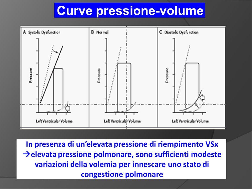 Curve pressione-volume In presenza di unelevata pressione di riempimento VSx elevata pressione polmonare, sono sufficienti modeste variazioni della volemia per innescare uno stato di congestione polmonare