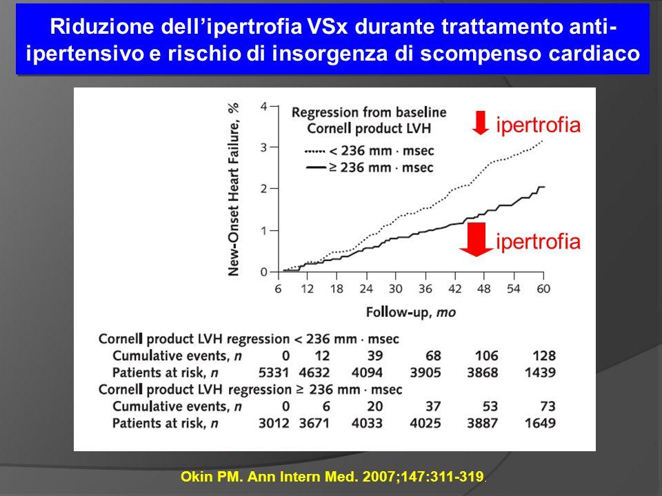 Riduzione dellipertrofia VSx durante trattamento anti- ipertensivo e rischio di insorgenza di scompenso cardiaco Okin PM.
