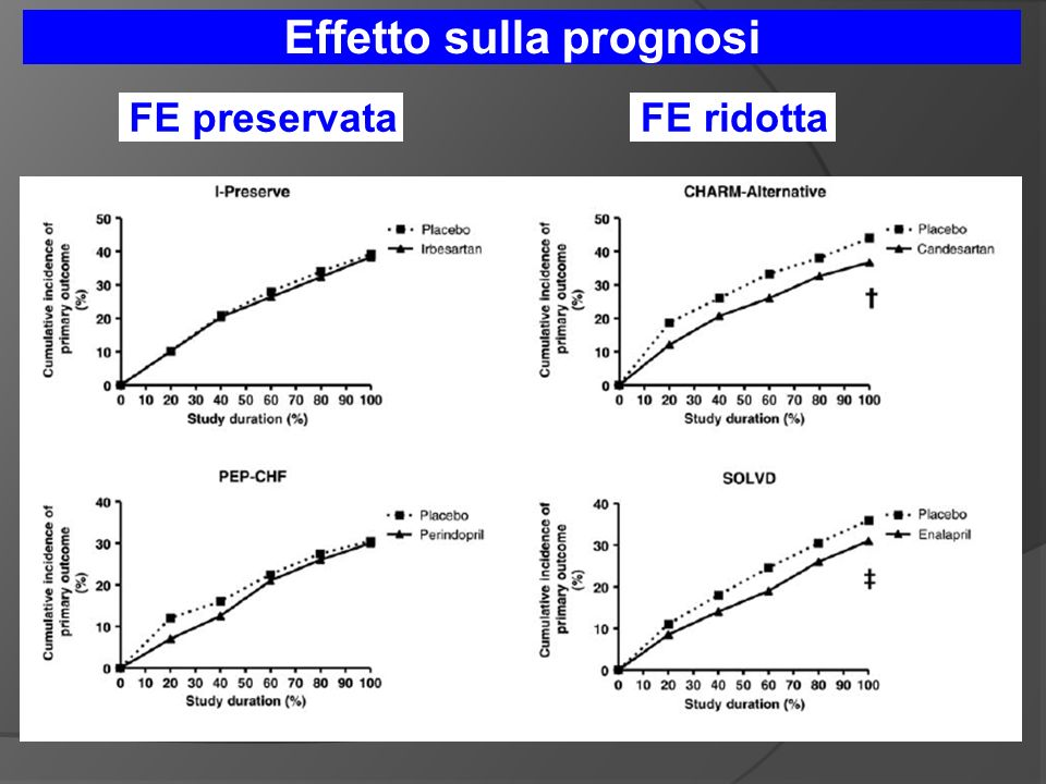 Effetto sulla prognosi FE preservataFE ridotta