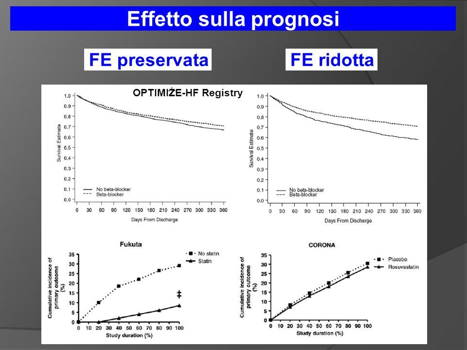 OPTIMIZE-HF Registry Effetto sulla prognosi FE preservataFE ridotta