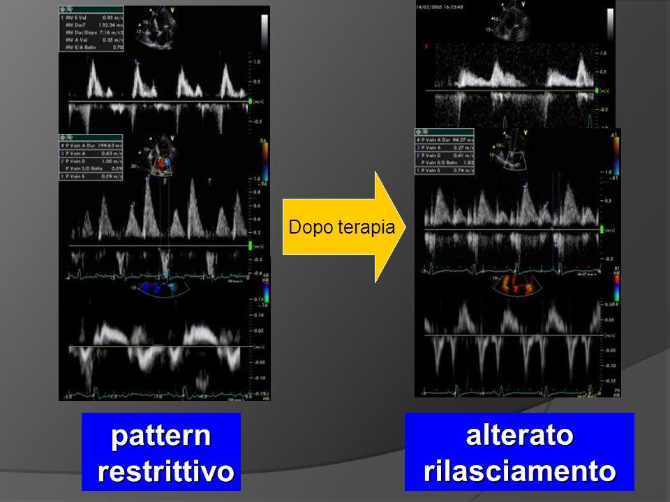 pattern restrittivo restrittivo Dopo terapia alterato rilasciamento