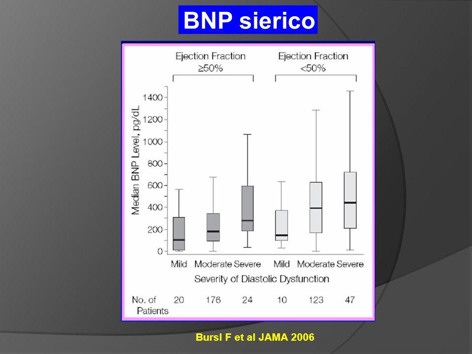 Bursl F et al JAMA 2006 BNP sierico