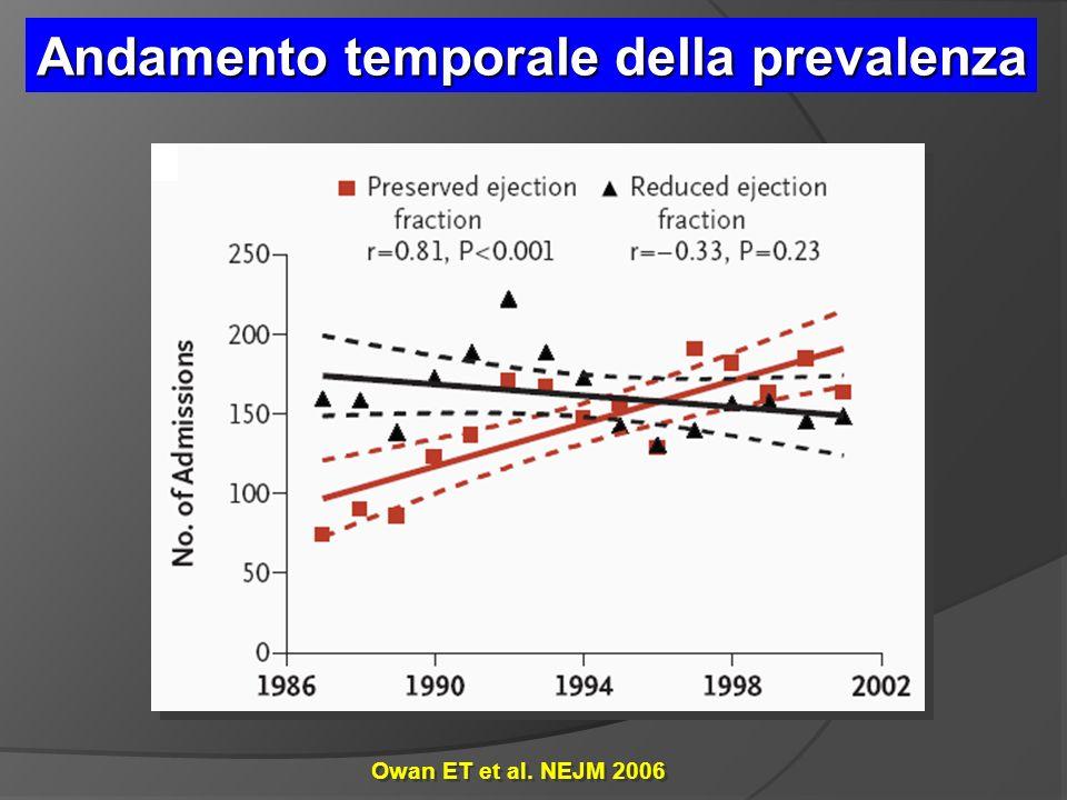 Owan ET et al. NEJM 2006 Andamento temporale della prevalenza