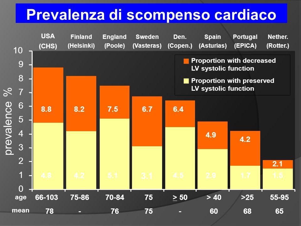 0 1 2 3 4 5 6 7 8 9 10 prevalence % Prevalenza di scompenso cardiaco age mean 66-103 78 75 > 50 - > 40 60 55-95 65 75-86 - 70-84 76 7.5 5.1 England (Poole) 6.4 4.5 Den.