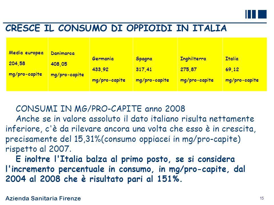 Azienda Sanitaria Firenze 15 CRESCE IL CONSUMO DI OPPIOIDI IN ITALIA CONSUMI IN MG/PRO-CAPITE anno 2008 Anche se in valore assoluto il dato italiano r