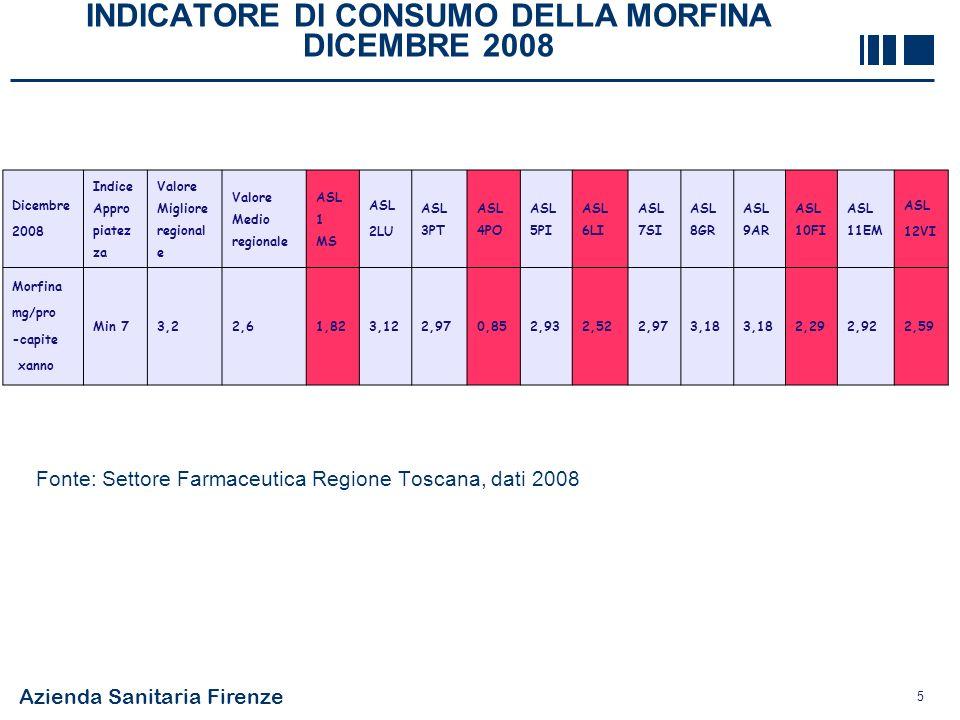 Azienda Sanitaria Firenze 5 INDICATORE DI CONSUMO DELLA MORFINA DICEMBRE 2008 Fonte: Settore Farmaceutica Regione Toscana, dati 2008 Dicembre 2008 Ind