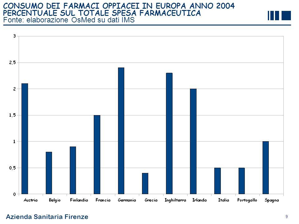 Azienda Sanitaria Firenze 9 CONSUMO DEI FARMACI OPPIACEI IN EUROPA ANNO 2004 PERCENTUALE SUL TOTALE SPESA FARMACEUTICA Fonte: elaborazione OsMed su da