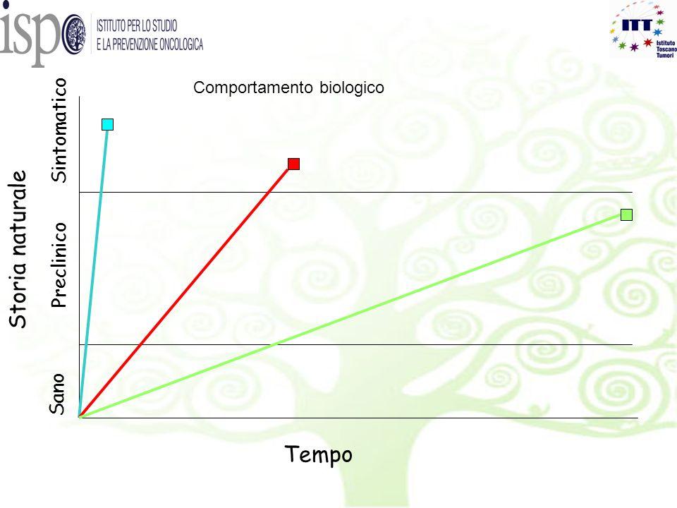 Sano Preclinico Sintomatico Storia naturale Tempo Comportamento biologico