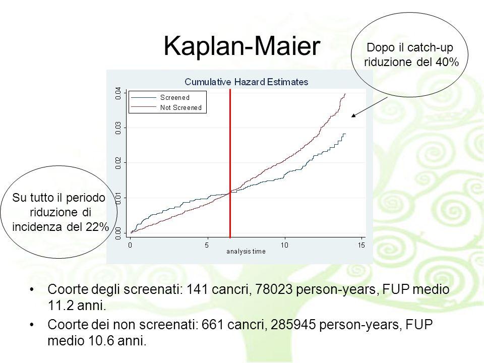 Kaplan-Maier Coorte degli screenati: 141 cancri, 78023 person-years, FUP medio 11.2 anni.