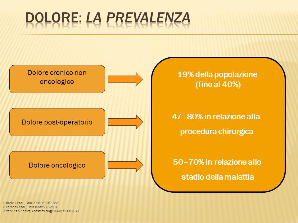Dolore cronico non oncologico Dolore post-operatorio Dolore oncologico 50–70% in relazione allo stadio della malattia 47–80% in relazione alla procedu