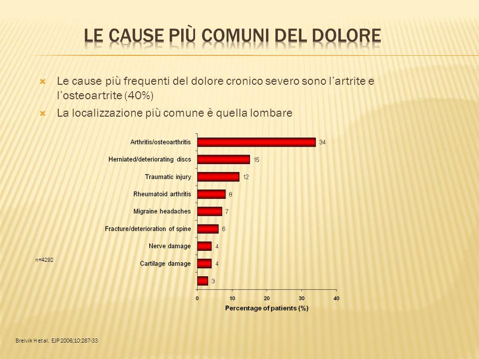 Le cause più frequenti del dolore cronico severo sono lartrite e losteoartrite (40%) La localizzazione più comune è quella lombare n=4292 Breivik H et