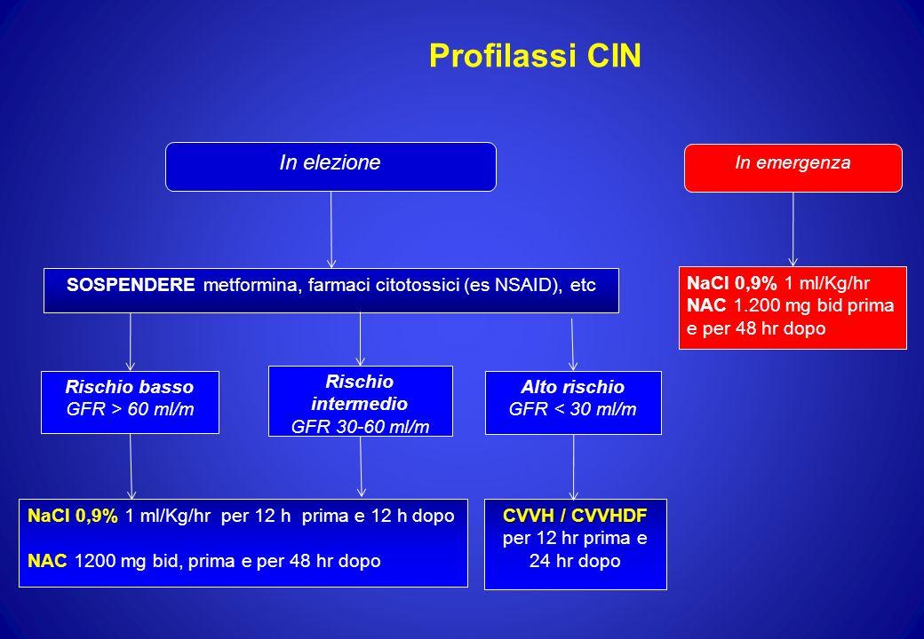Profilassi CIN In emergenza NaCl 0,9% 1 ml/Kg/hr NAC 1.200 mg bid prima e per 48 hr dopo In elezione SOSPENDERE metformina, farmaci citotossici (es NS