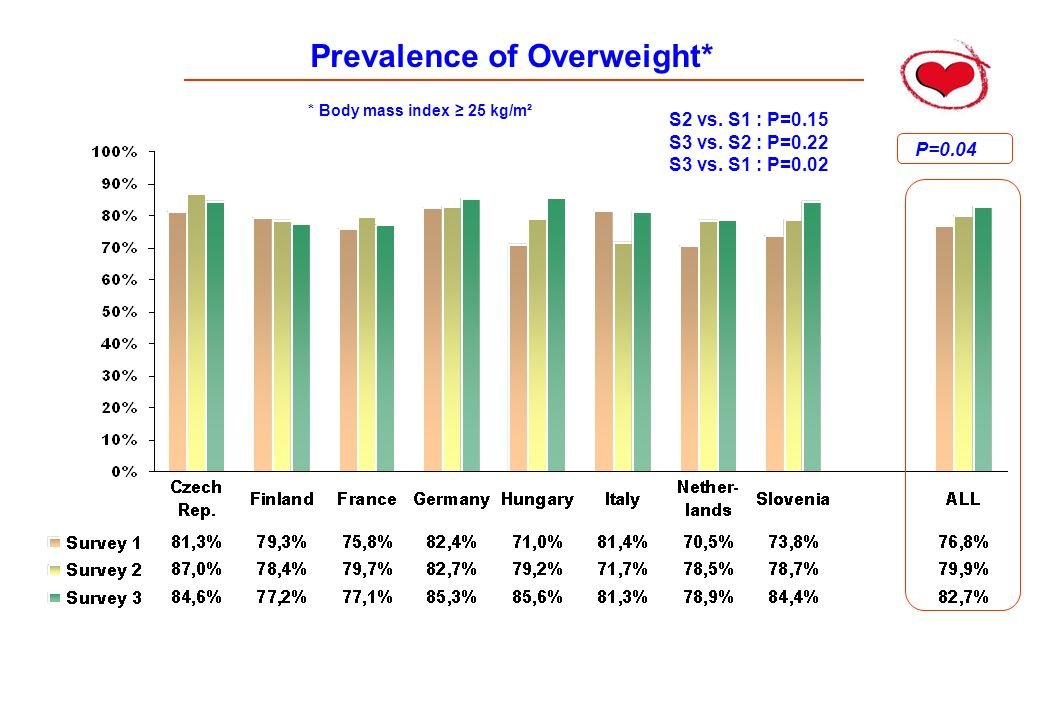 Prevalence of Overweight* P=0.04 S2 vs.S1 : P=0.15 S3 vs.
