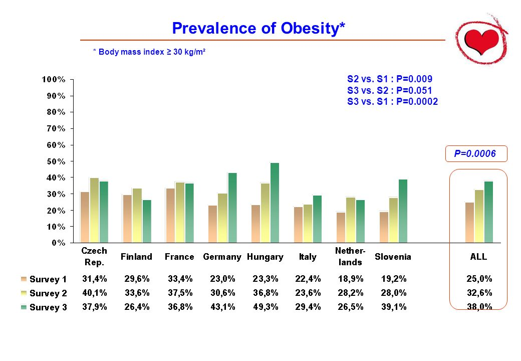 Prevalence of Obesity* P=0.0006 S2 vs.S1 : P=0.009 S3 vs.