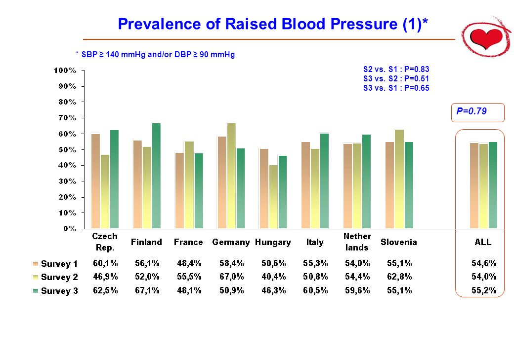 Prevalence of Raised Blood Pressure (1)* P=0.79 S2 vs.
