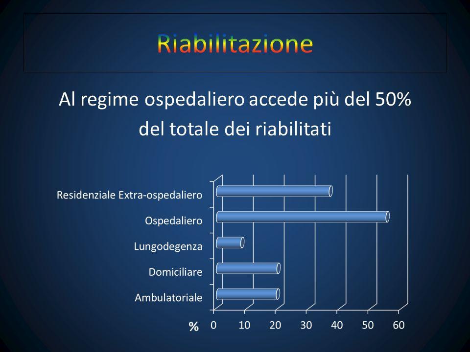 Negli ultimi anni si assiste ad un aumento in generale della percentuale di riabilitati in regime ambulatoriale, domiciliare e residenziale extra- ospedaliero, a discapito di quello ospedaliero.