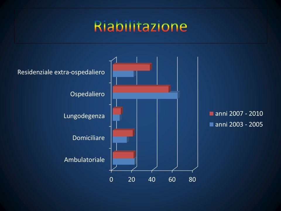 Percentuale casi frattura femore con riabilitazione entro 30 gg.