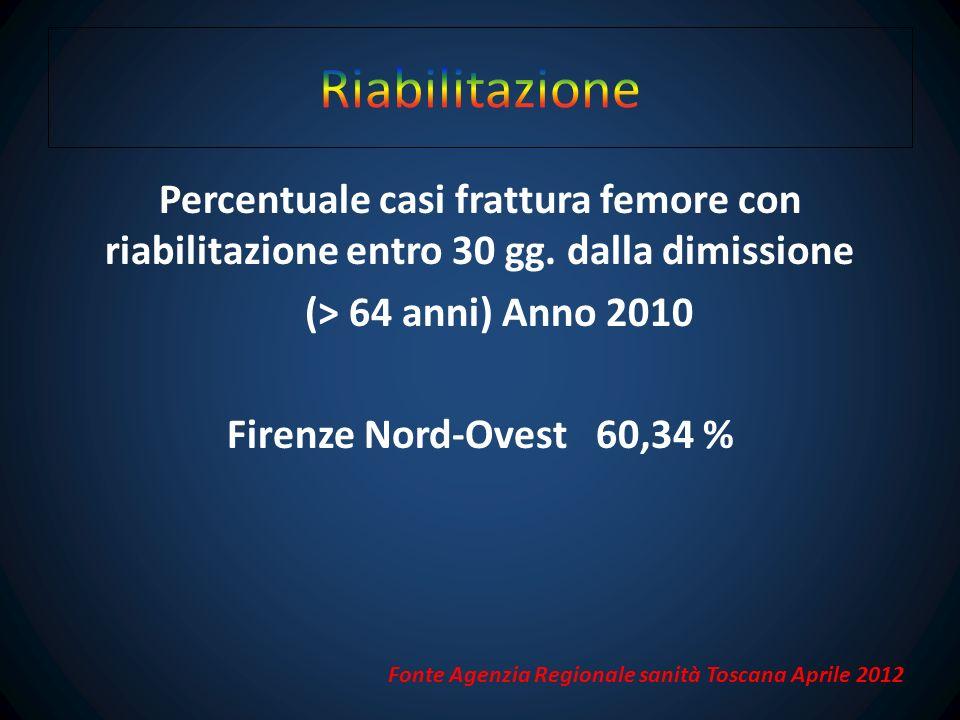 Percentuale di casi frattura femore riabilitati entro 30 gg.