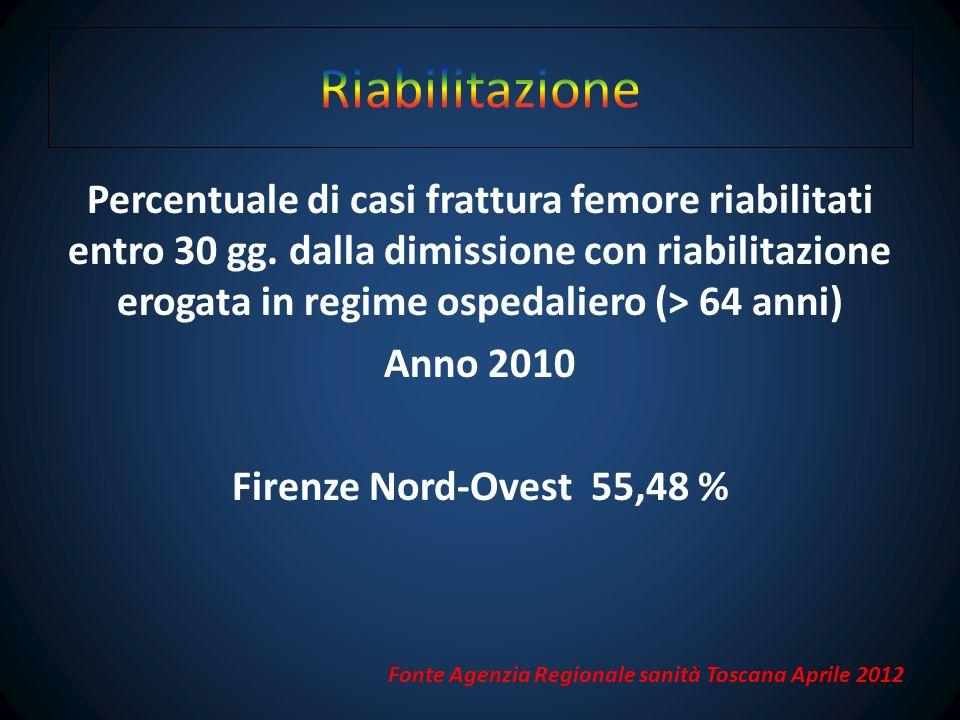 Riabilitazione per frattura di femore eseguita presso strutture private e/o convenzionate del territorio comunale di Scandicci nellanno 2011 4 Fonte Humanitas Scandicci