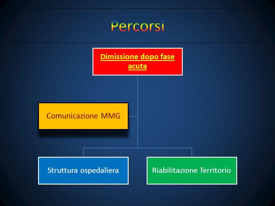 Dimissione dopo fase acuta Struttura ospedalieraRiabilitazione Territorio Comunicazione MMG