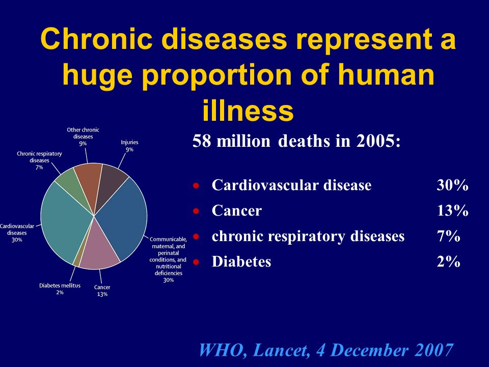 Chronic diseases represent a huge proportion of human illness 58 million deaths in 2005: Cardiovascular disease 30% Cancer 13% chronic respiratory dis