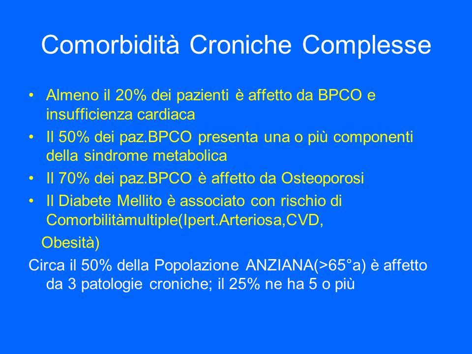 Comorbidità Croniche Complesse Almeno il 20% dei pazienti è affetto da BPCO e insufficienza cardiaca Il 50% dei paz.BPCO presenta una o più componenti