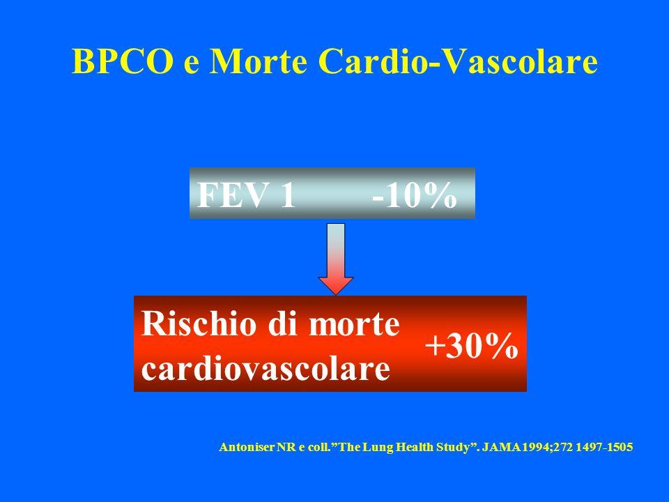 BPCO e Morte Cardio-Vascolare Antoniser NR e coll.The Lung Health Study. JAMA 1994;272 1497-1505 FEV 1 -10% Rischio di morte cardiovascolare +30%