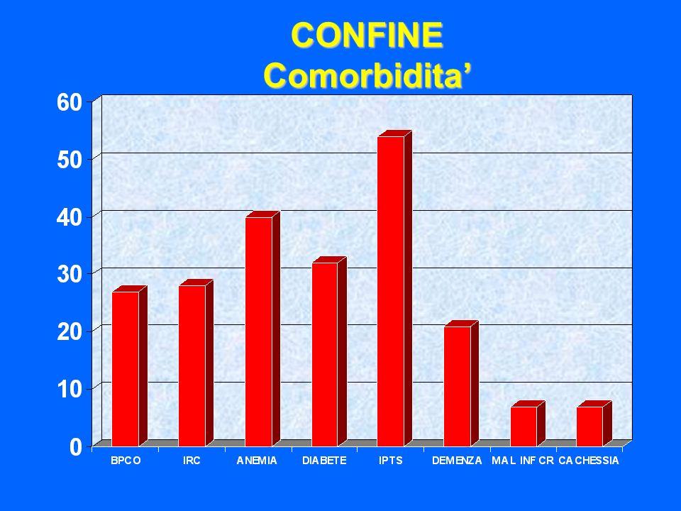 CONFINEComorbidita