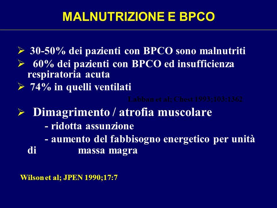 MALNUTRIZIONE E BPCO 30-50% dei pazienti con BPCO sono malnutriti 60% dei pazienti con BPCO ed insufficienza respiratoria acuta 74% in quelli ventilat