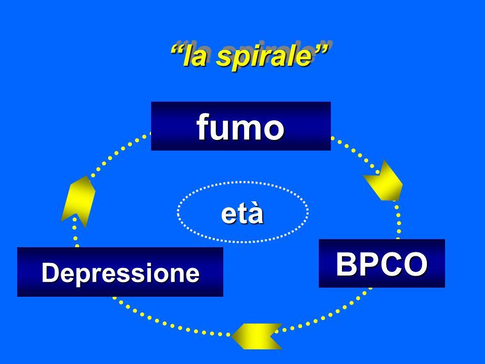 la spirale fumo BPCO Depressione età