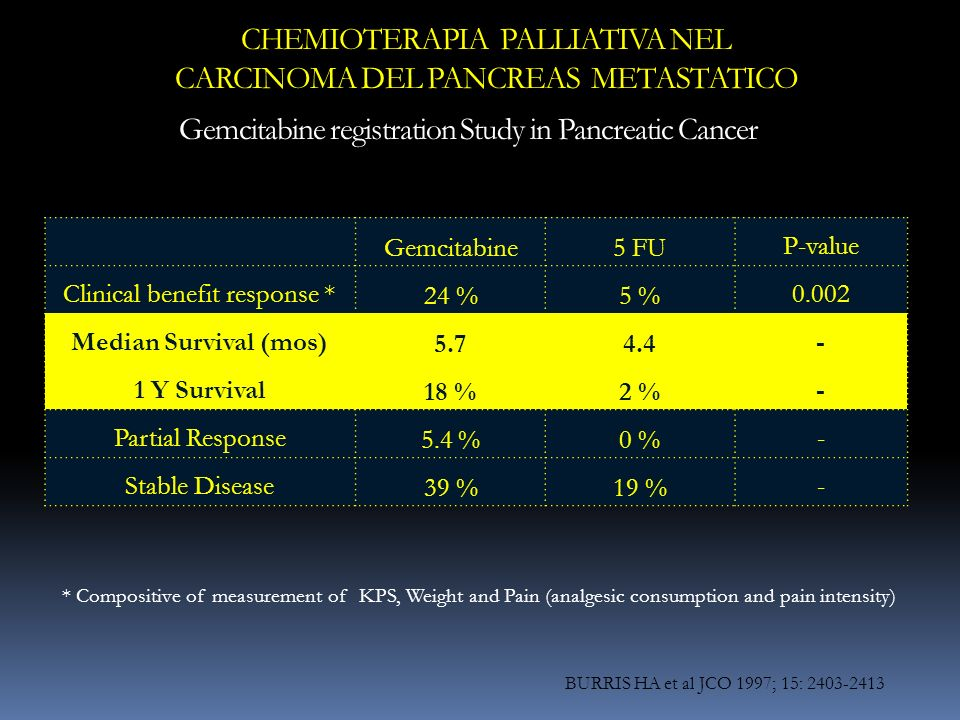 Gemcitabine5 FUP-value Clinical benefit response *24 %5 %0.002 Median Survival (mos)5.74.4- 1 Y Survival18 %2 %- Partial Response5.4 %0 %- Stable Dise
