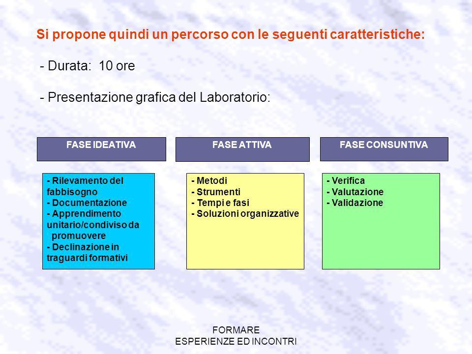 FORMARE ESPERIENZE ED INCONTRI Si propone quindi un percorso con le seguenti caratteristiche: - Durata: 10 ore - Presentazione grafica del Laboratorio: FASE ATTIVAFASE CONSUNTIVA - Rilevamento del fabbisogno - Documentazione - Apprendimento unitario/condiviso da promuovere - Declinazione in traguardi formativi FASE IDEATIVA - Verifica - Valutazione - Validazione - Metodi - Strumenti - Tempi e fasi - Soluzioni organizzative
