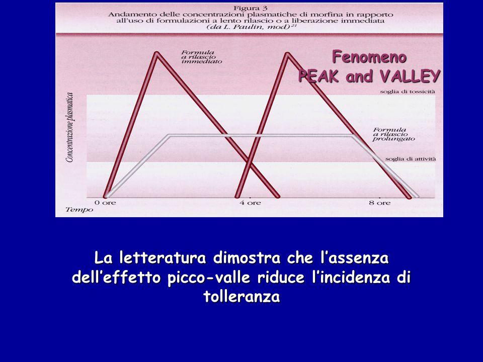 Fenomeno PEAK and VALLEY La letteratura dimostra che lassenza delleffetto picco-valle riduce lincidenza di tolleranza