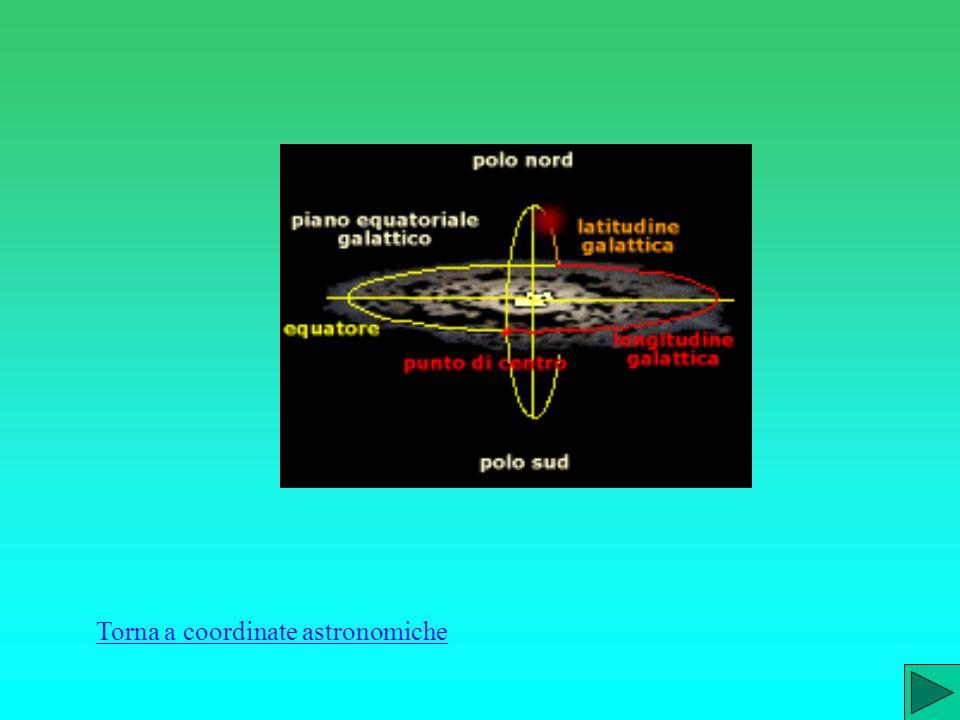 la latitudine galattica è tracciata su questo cerchio massimo, a partire dall'equatore galattico verso i poli. E' compresa fra 0° e 90° e si conta pos