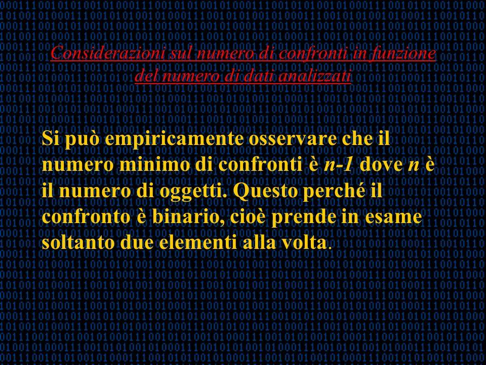 Considerazioni sul numero di confronti in funzione del numero di dati analizzati Si può empiricamente osservare che il numero minimo di confronti è n-1 dove n è il numero di oggetti.